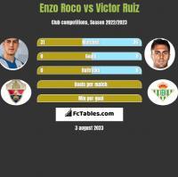 Enzo Roco vs Victor Ruiz h2h player stats