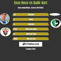 Enzo Roco vs Kadir Kurt h2h player stats