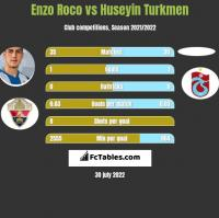 Enzo Roco vs Huseyin Turkmen h2h player stats
