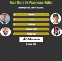 Enzo Roco vs Francisco Rubio h2h player stats