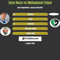 Enzo Roco vs Muhammet Ozkal h2h player stats