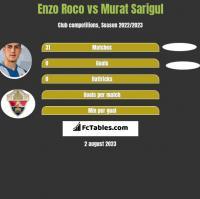 Enzo Roco vs Murat Sarigul h2h player stats