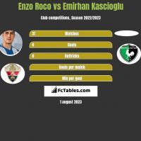 Enzo Roco vs Emirhan Kascioglu h2h player stats