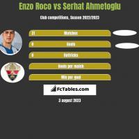 Enzo Roco vs Serhat Ahmetoglu h2h player stats