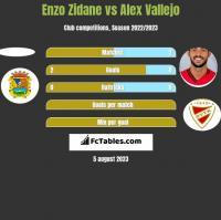 Enzo Zidane vs Alex Vallejo h2h player stats