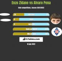 Enzo Zidane vs Alvaro Pena h2h player stats
