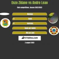 Enzo Zidane vs Andre Leao h2h player stats