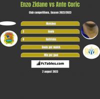 Enzo Zidane vs Ante Coric h2h player stats
