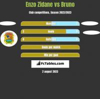Enzo Zidane vs Bruno h2h player stats