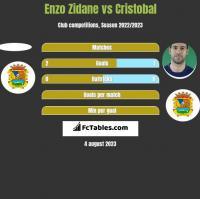 Enzo Zidane vs Cristobal h2h player stats