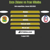 Enzo Zidane vs Fran Villalba h2h player stats