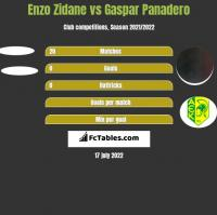 Enzo Zidane vs Gaspar Panadero h2h player stats