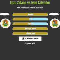 Enzo Zidane vs Ivan Salvador h2h player stats
