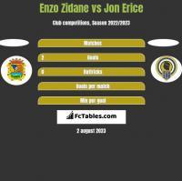 Enzo Zidane vs Jon Erice h2h player stats