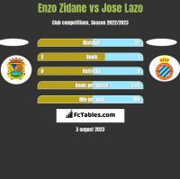 Enzo Zidane vs Jose Lazo h2h player stats