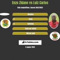Enzo Zidane vs Luiz Carlos h2h player stats