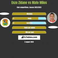 Enzo Zidane vs Mato Milos h2h player stats