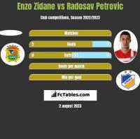 Enzo Zidane vs Radosav Petrović h2h player stats