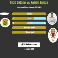 Enzo Zidane vs Sergio Aguza h2h player stats