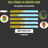 Enzo Zidane vs Valentin Vada h2h player stats