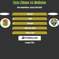 Enzo Zidane vs Welinton h2h player stats