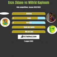 Enzo Zidane vs Wilfrid Kaptoum h2h player stats