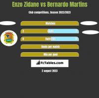 Enzo Zidane vs Bernardo Martins h2h player stats