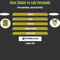Enzo Zidane vs Luiz Fernando h2h player stats