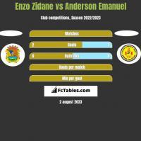 Enzo Zidane vs Anderson Emanuel h2h player stats