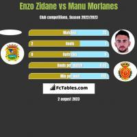 Enzo Zidane vs Manu Morlanes h2h player stats