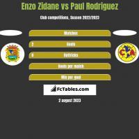 Enzo Zidane vs Paul Rodriguez h2h player stats