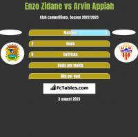 Enzo Zidane vs Arvin Appiah h2h player stats