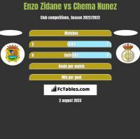 Enzo Zidane vs Chema Nunez h2h player stats
