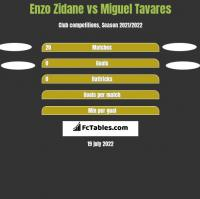 Enzo Zidane vs Miguel Tavares h2h player stats
