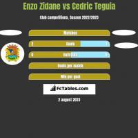 Enzo Zidane vs Cedric Teguia h2h player stats