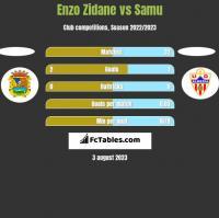 Enzo Zidane vs Samu h2h player stats