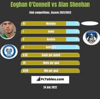 Eoghan O'Connell vs Alan Sheehan h2h player stats