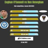Eoghan O'Connell vs Ben Heneghan h2h player stats