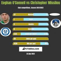 Eoghan O'Connell vs Christopher Missilou h2h player stats