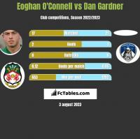 Eoghan O'Connell vs Dan Gardner h2h player stats