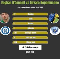 Eoghan O'Connell vs Gevaro Nepomuceno h2h player stats
