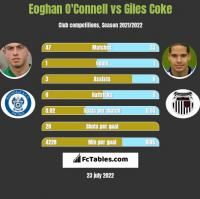 Eoghan O'Connell vs Giles Coke h2h player stats