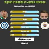 Eoghan O'Connell vs James Husband h2h player stats