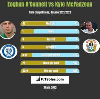 Eoghan O'Connell vs Kyle McFadzean h2h player stats