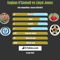 Eoghan O'Connell vs Lloyd Jones h2h player stats