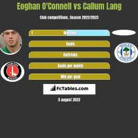 Eoghan O'Connell vs Callum Lang h2h player stats