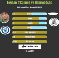 Eoghan O'Connell vs Gabriel Osho h2h player stats