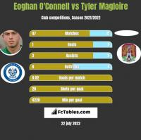 Eoghan O'Connell vs Tyler Magloire h2h player stats