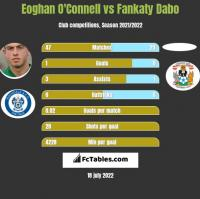 Eoghan O'Connell vs Fankaty Dabo h2h player stats