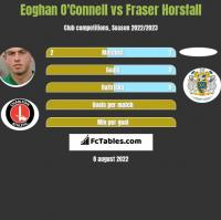 Eoghan O'Connell vs Fraser Horsfall h2h player stats